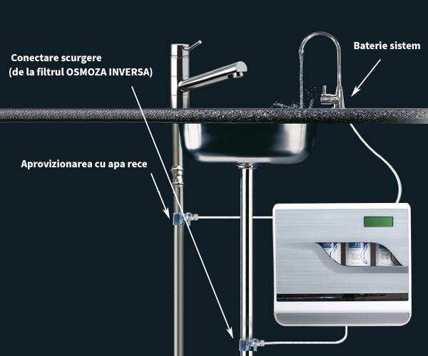 schema instalare sistem filtrare apa cu osmoza inversa RO 800 GPD-13